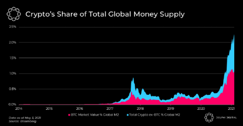 DeFi growth helps push crypto's share of the global money supply above 2%