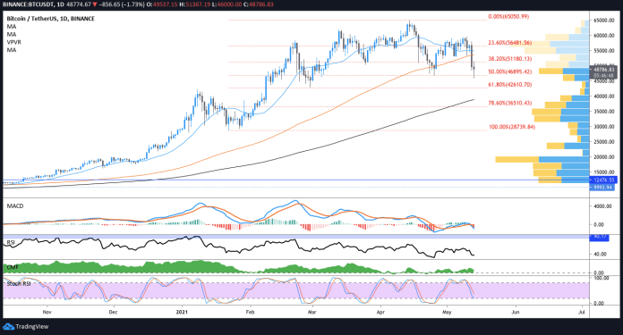 Bitcoin drops to $46K, altcoins sell off as report claims Binance is under investigation