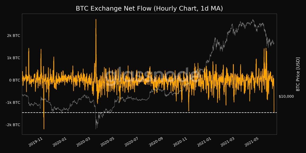 Enorme afflusso di Bitcoin ai Gemelli dietro il calo a $ ? - IT Atsit