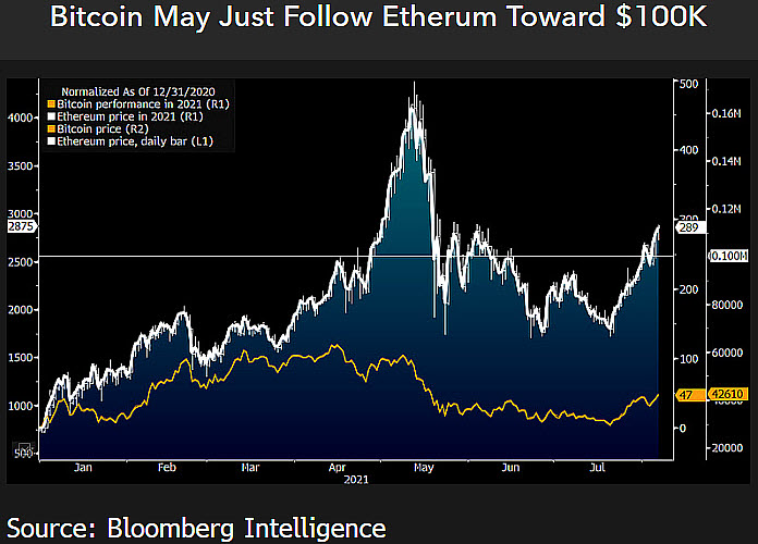 Performance of Bitcoin and Ethereum in comparison.  Source: Bloomberg Intelligence
