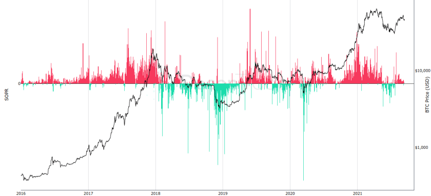 Bitcoin SOPR chart