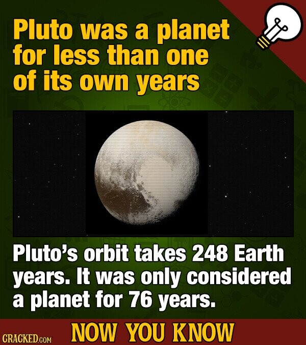 Pluto was a planet for less than one of its own years Pluto's orbit takes 248 Earth years. It was only considered a planet for 76 years. NOW YOU KNOW CRACKED.COM