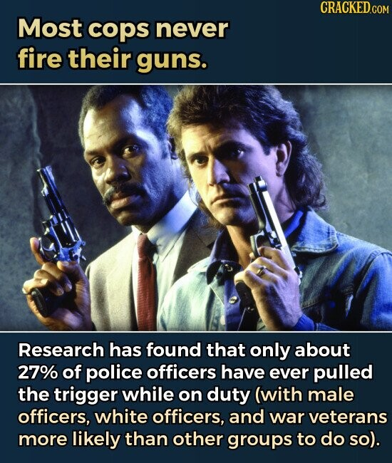 Most cops never fire their guns. Research has found that only about 27% of police officers have ever pulled the trigger while on duty (with male officers, white officers, and war veterans more likely than other groups to do so).