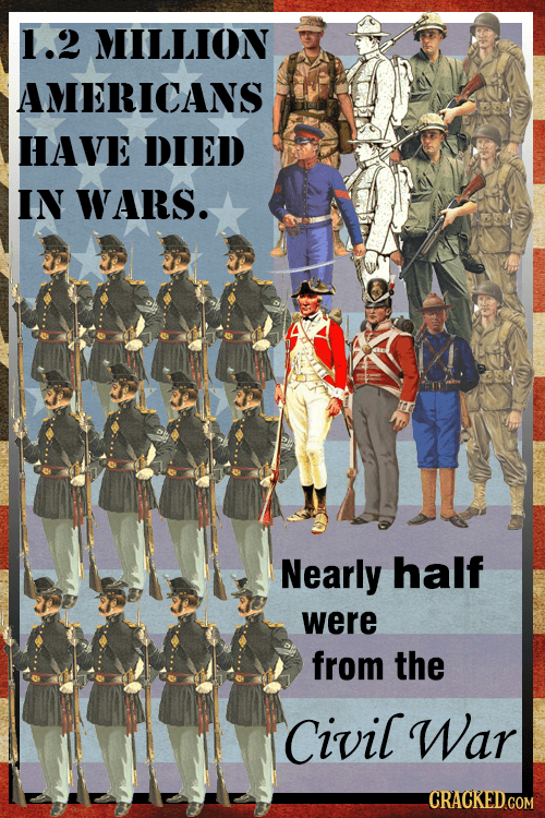 1.2 MILLION AMERICANS HAVE DIED IN WARS. Nearly half were from the Civil War