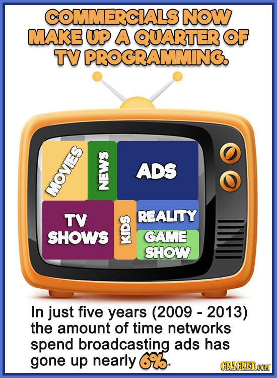 COMMERCALS NOW MAKE UP A QUARTER OF TV PROGRAMMING. G ADS MOVIES NE TV REALITY SHOWS GAME WAL SHOW In just five years (2009 - 2013) the amount of time