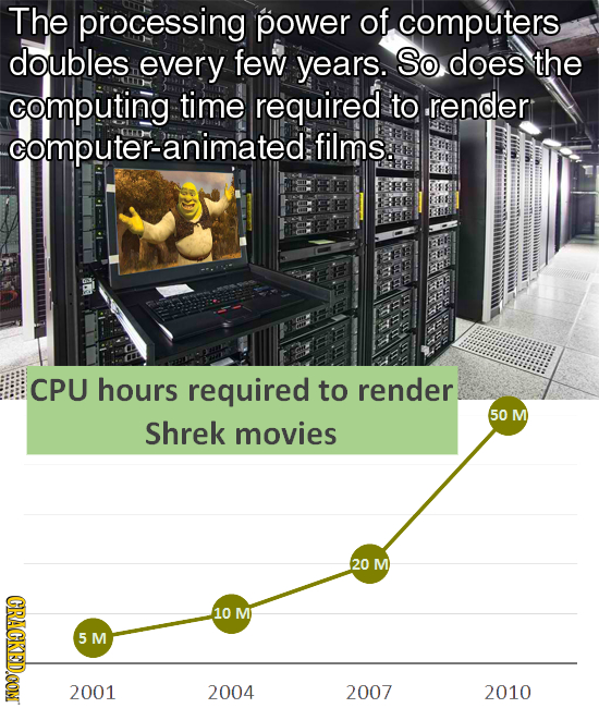 The processing power of computers doubles every few years. So does the computing time required to render computer-animated: films. CPU hours required