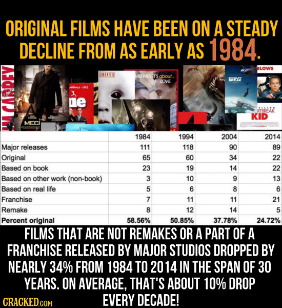 ORIGINAL FILMS HAVE BEEN ON A STEADY DECLINE FROM AS EARLY AS 1984. BLOWS IRATED MEIMES T'S about. FE LOVE. T 1 3 e RTBAEAR KID MECI 1984 1994 2004 20