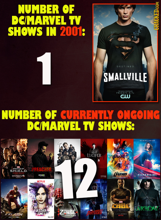 NUMBER OF DCIMARVEL TV SHOWS IN 2001: 1 DESTINED. SMALLVILLE FRIDAYS 8/7 CW NUMBER OF CURRENTLY ONGOING DCIMARVEL TV SHOWS: IH1 E 88  I FIR 12 LICIFER