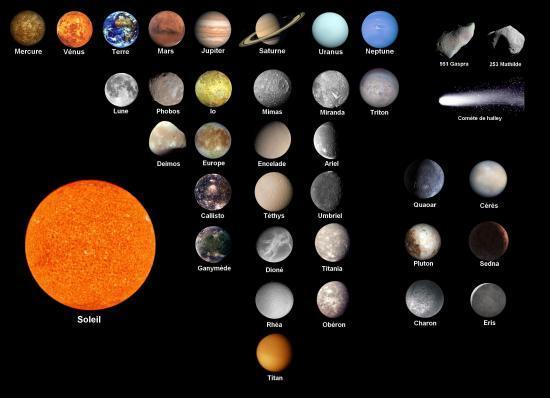Système Solaire Planètes | Earth Blog