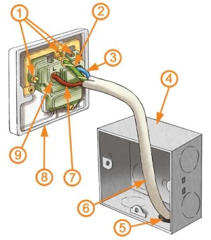 Electrical Sockets Explained | Homebuilding & Renovating