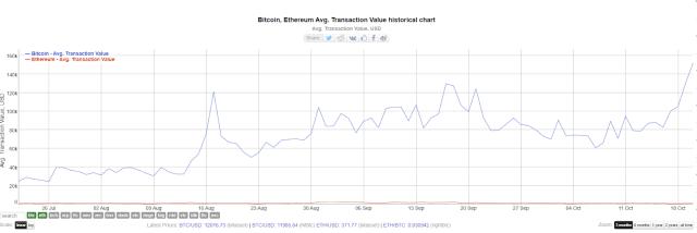 Ortalama Bitcoin İşlem Değeri %500 Arttı 1 - 2cf3e7ae d7ce 45ac bb29 896808612202