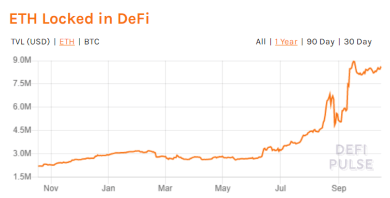 """Bitcoin und Ether machen """"nur"""" 44 % der Vermögen in DeFi-Projekten aus"""