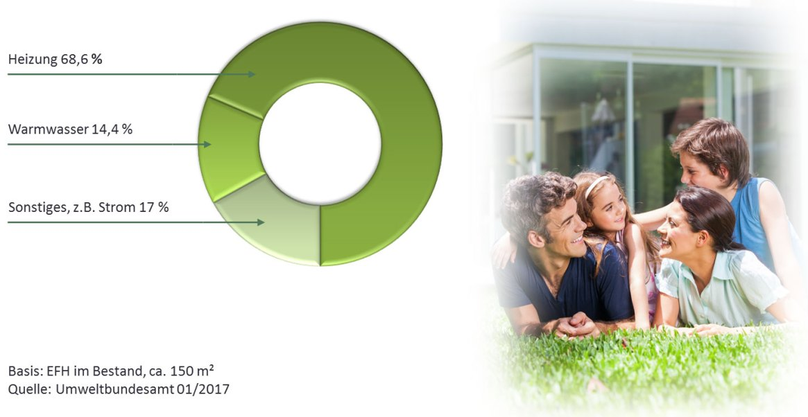 Heizkosten senken - Energieverbrauch im Haushalt