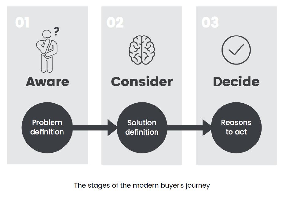 Understanding the Buyer Journey