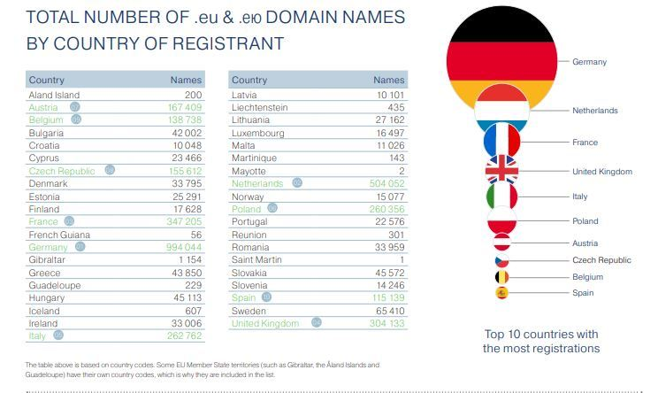 UK Registered EU Domains in Q3 2018
