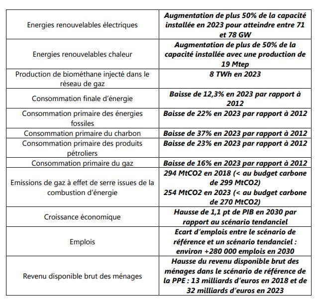 objectifs de la PPE 2018