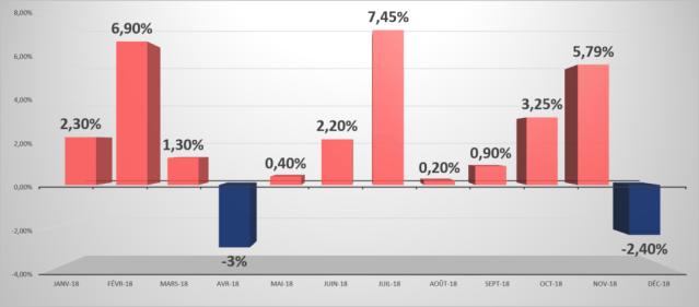 Evolution des tarifs du gaz 2018