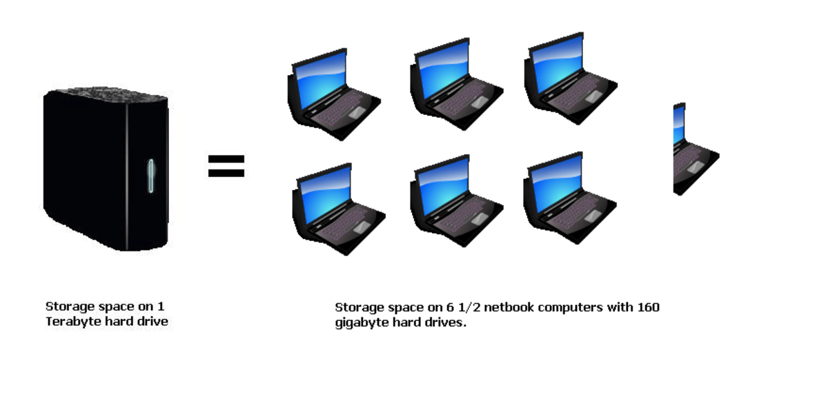 The storage space on a 1 terabyte hard drive equals the storage space on 6 1/2 netbook computers with 160 gig hard drives.