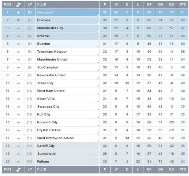 Premier league table standings so far - Epl results and table standing ...