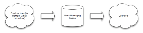 Nokia Email workflow.png