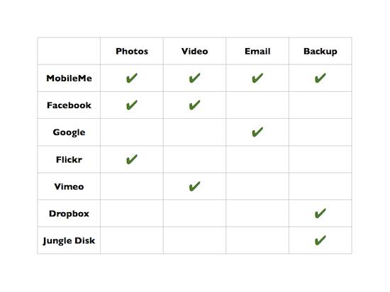 Cloud comparison.png