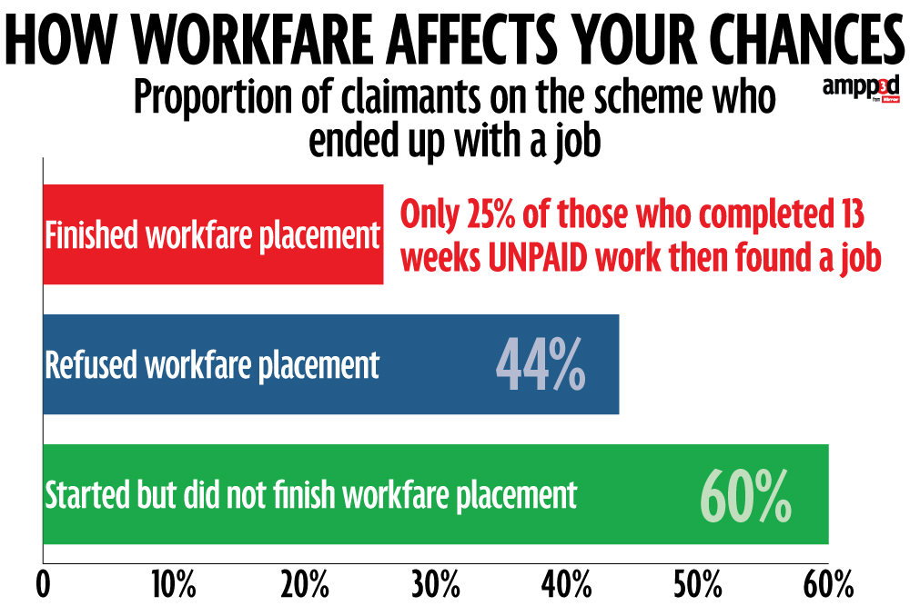 https://i2.wp.com/s3.mirror.co.uk/mirror/ampp3d/December-14/11/how-workfare-affects-your-chances.jpg