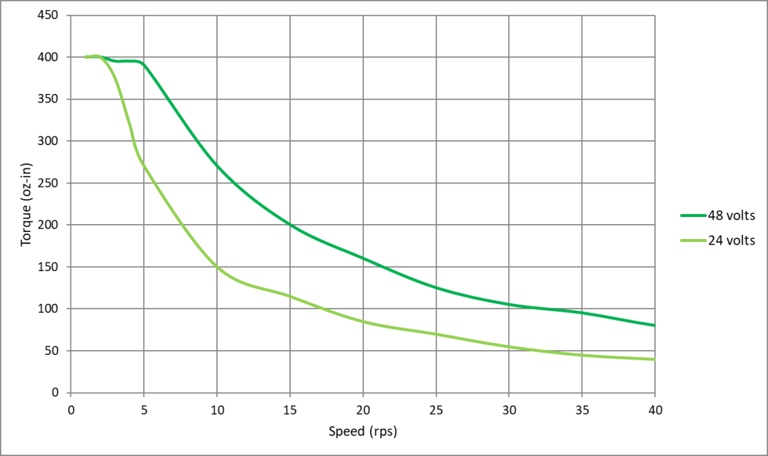 two speed-torque curves of the same step motor and drive combination