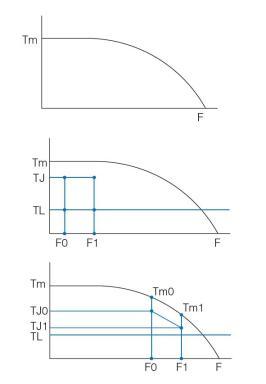 Calculate-the-Acceleration-Torque