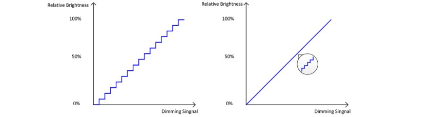 Dimming-step-vs.-smoothness-of-light-output