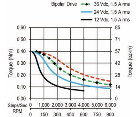 WHAT ARE THE IMPORTANT PARAMETERS FOR STEPPER MOTOR SELECTION?