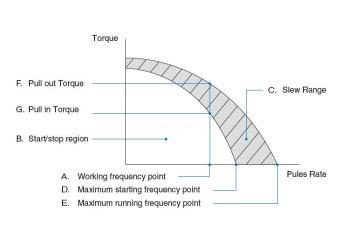 Speed-Torque-Characteristics