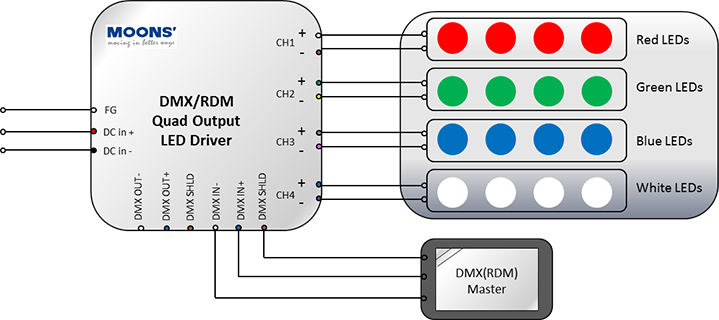 [DIAGRAM_09CH]  dmx-dimming-drives-wiring-diagram | MOONS' SPARK | Dc Drive Wiring Diagram |  | MOONS' SPARK