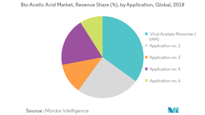 Bio Acetic Acid Market 2020 2027 Industry Report Covid Insights