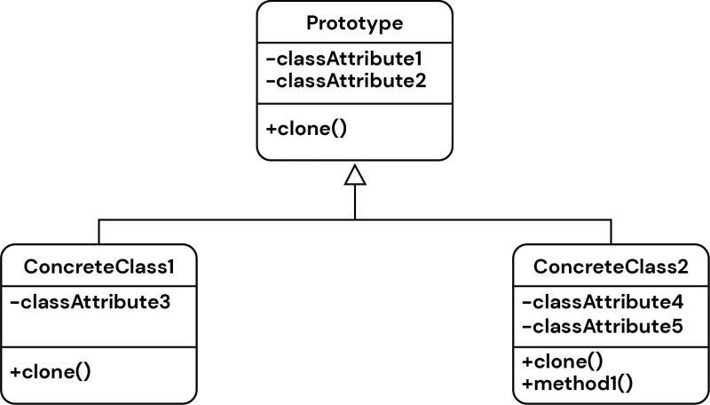 prototype design pattern illustration