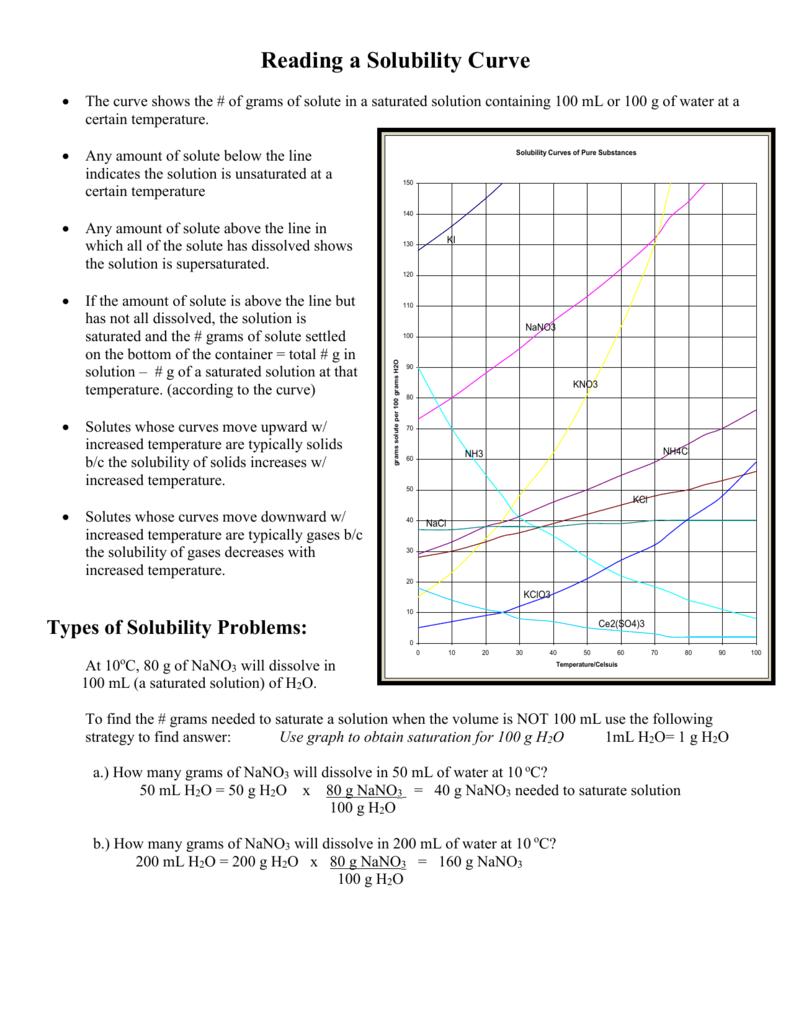 Chemistry Solubility Curves Worksheet