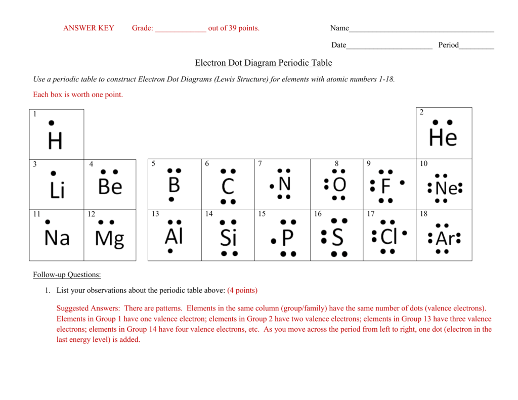 Periodic Table Basics Answer Key T Trimpe