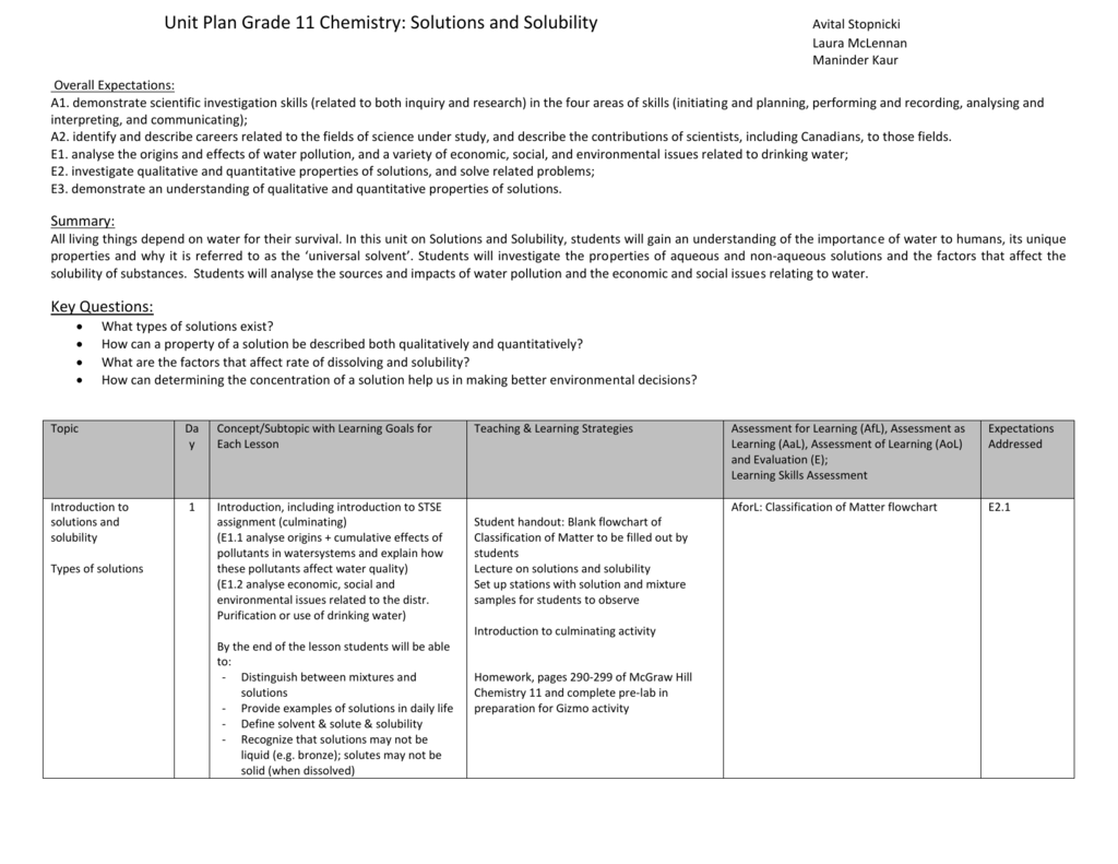 Unit Plan Grade 11 Chemistry Solutions And Solubility Avital