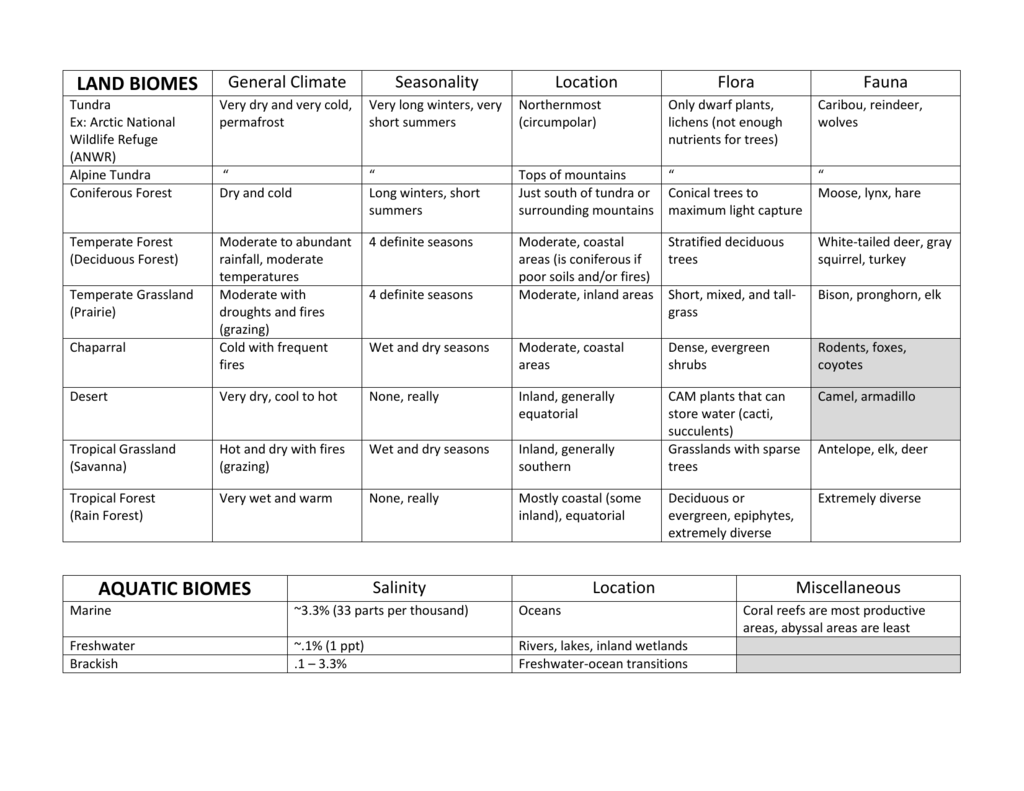 Worksheet 27 Supplement Key