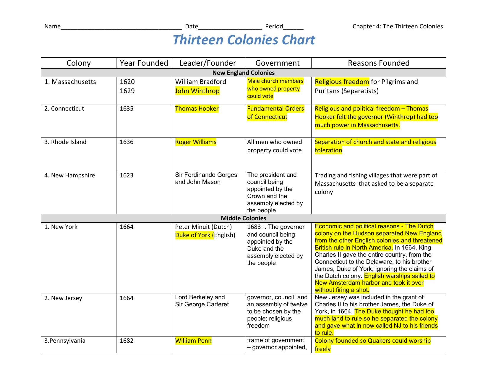 Thirteen Colonies Chart