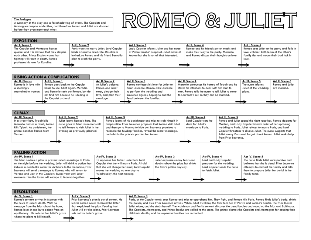 Romeo And Juliet Book Summary Act 1