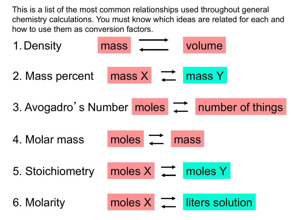 1 Density Mass Volume 3 Avogadro S Number Moles Number Of