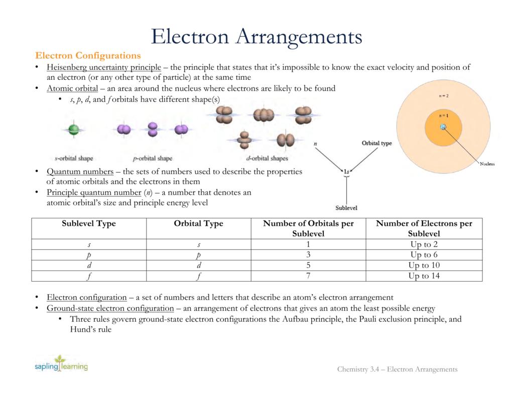 Printables Of Arrangement Of Electrons In Atoms Worksheet