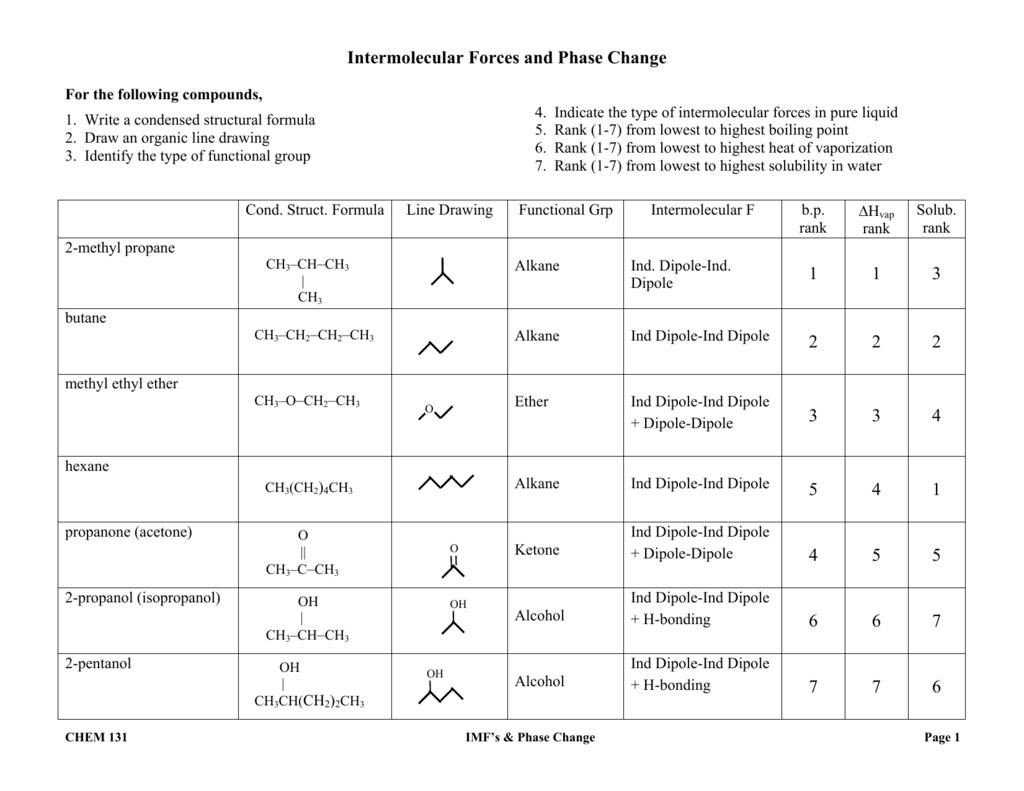 How To Determine Intermolecular Forces Present