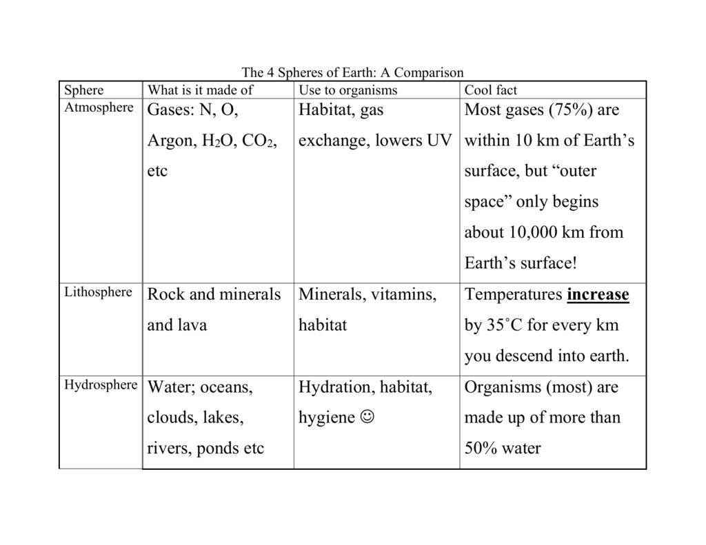 4 Spheres Of The Earth Worksheet