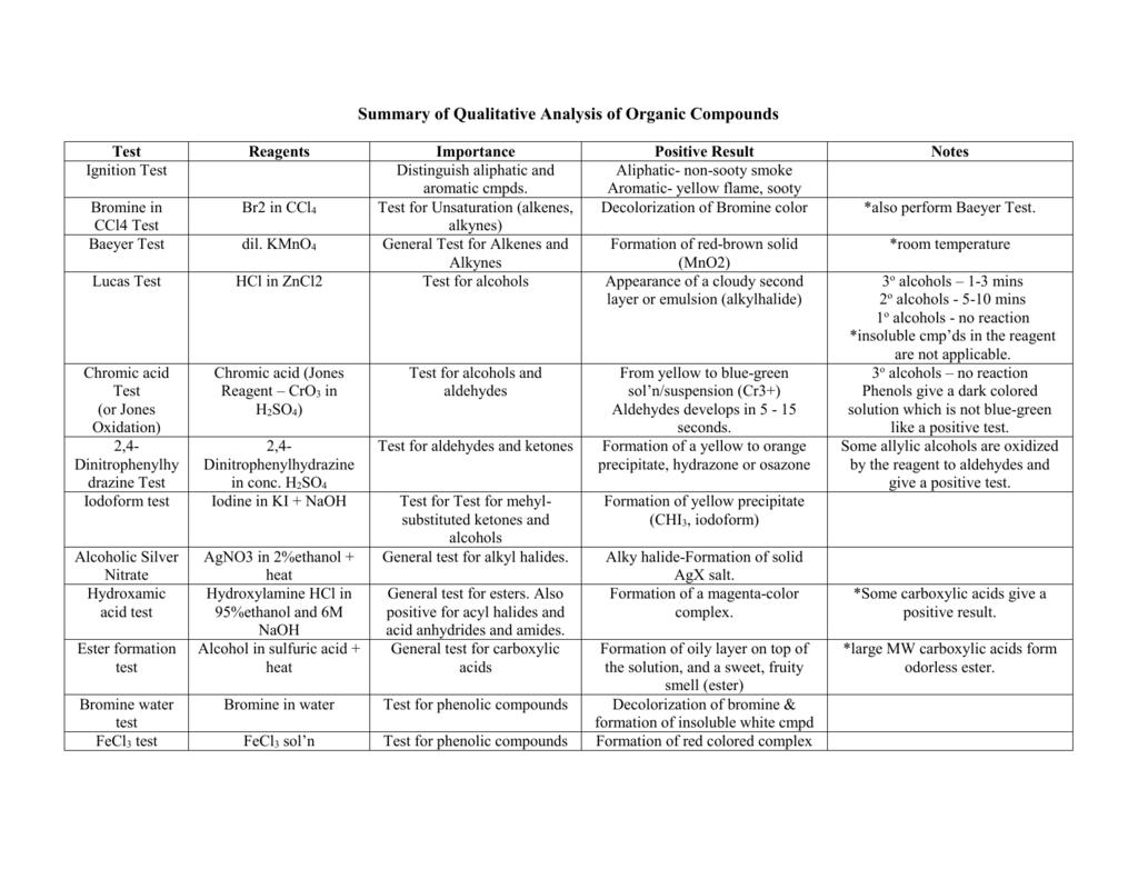 Summary Of Qualitativeysis Of Organic Compounds