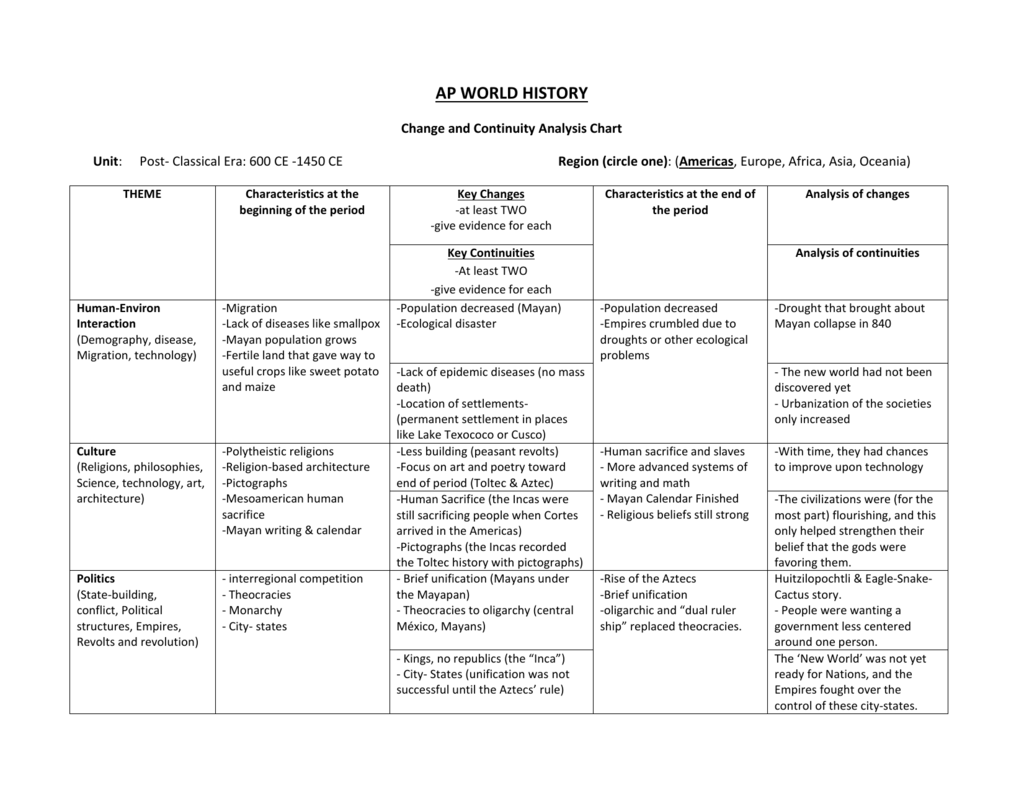 Ap World History Change And Continuityysis Chart Unit