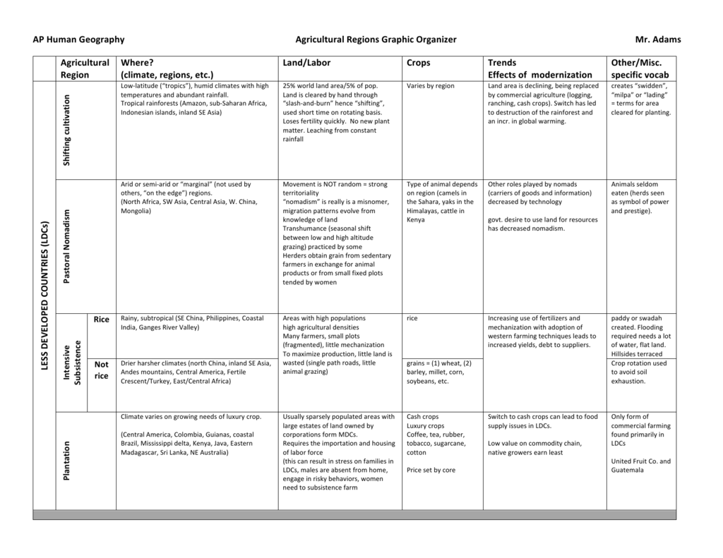 Ap Human Geography Agricultural Regions Graphic Organizer Mr