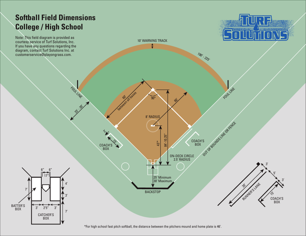 Softball Field Dimensions Hs Amp College