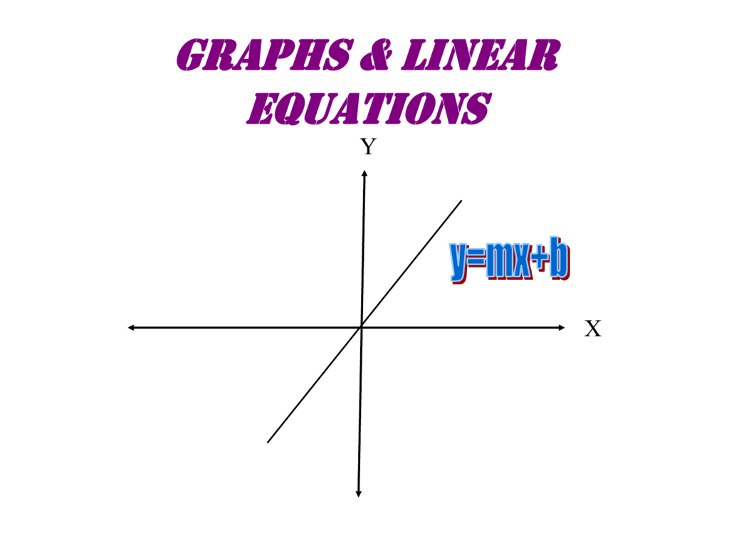 Graph The Linear Equation Using Intercepts Y 5x 0