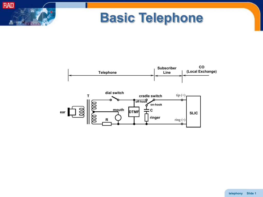 Introduction To Telephony